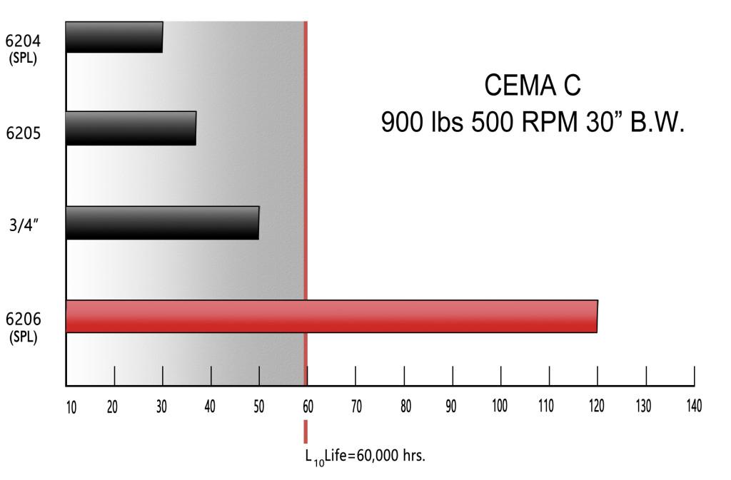 CEMAC_C_Graph